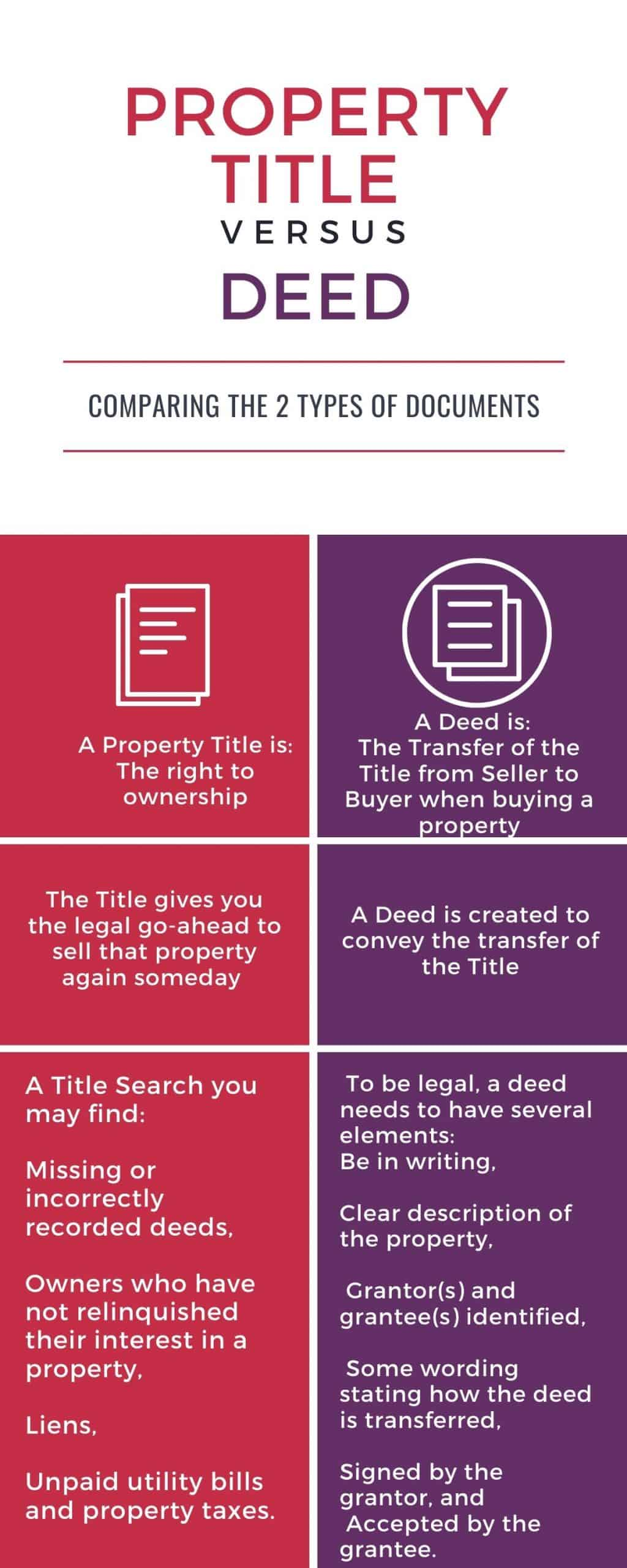 Deed vs. Property Title