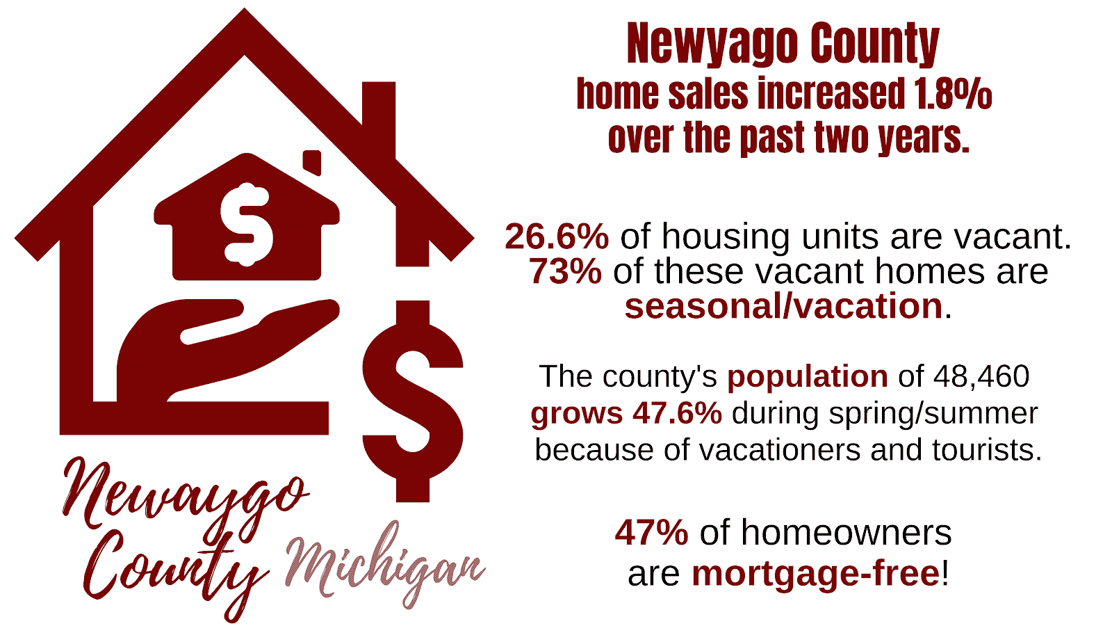 Owner Occupancy Rate for Newaygo County