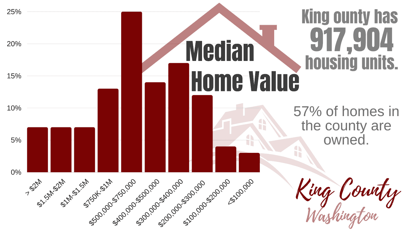 Owning or Renting Property in King County