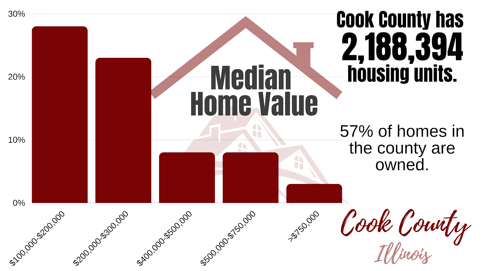Property Climate in Cook County