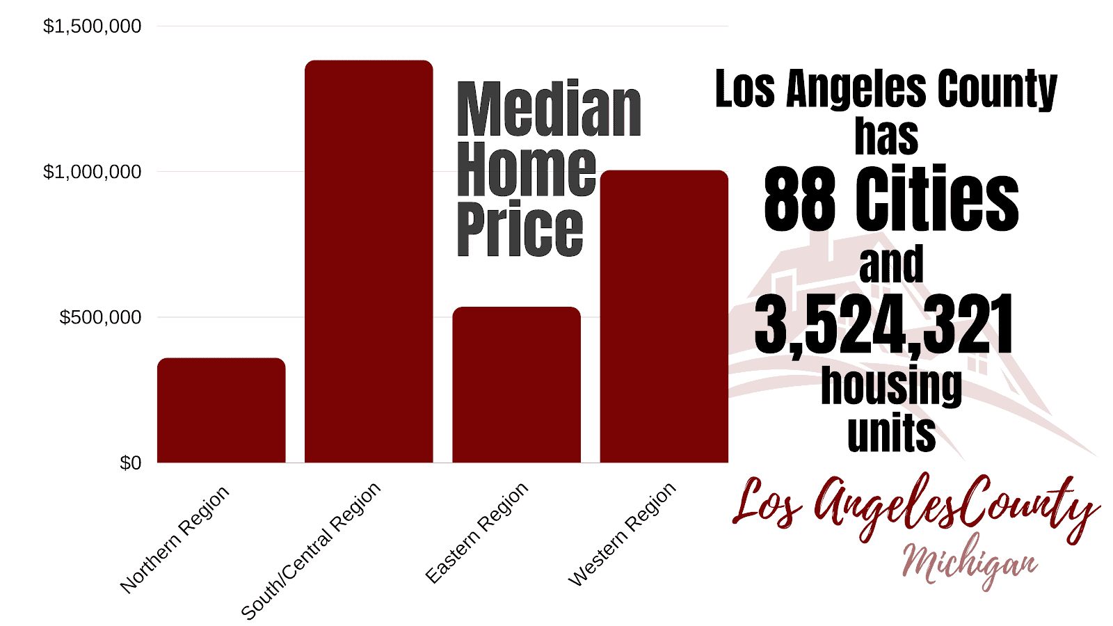 Property Climate in Los Angeles County
