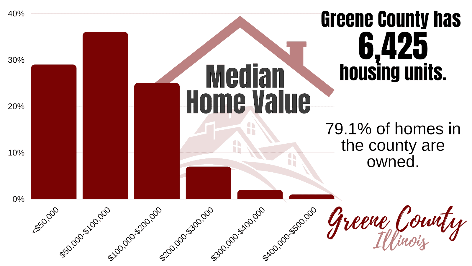 Property Stats for Greene County