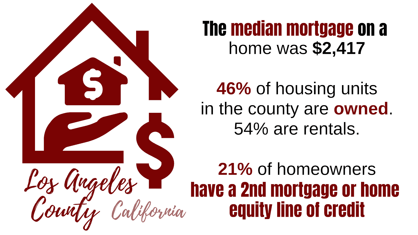 Property Stats for Los Angeles County