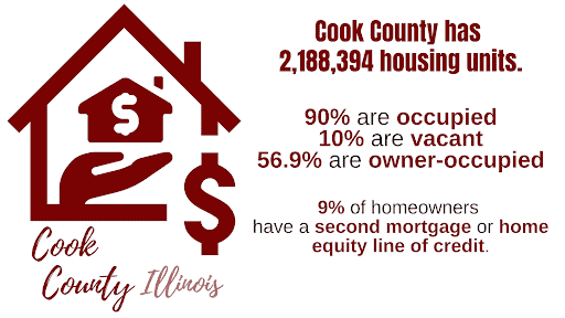 Rental Property Data for Cook County