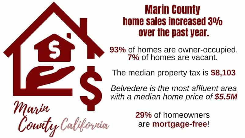 Property Insurance and Risks in Marin County
